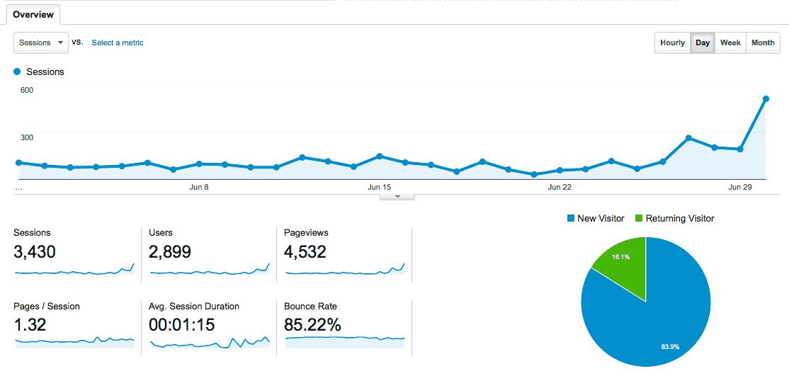 GA-June-Overview