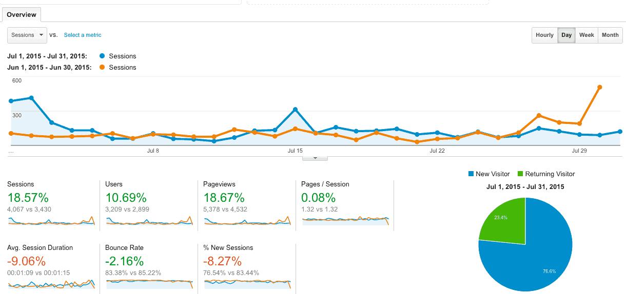 GA-June-July-Comparison