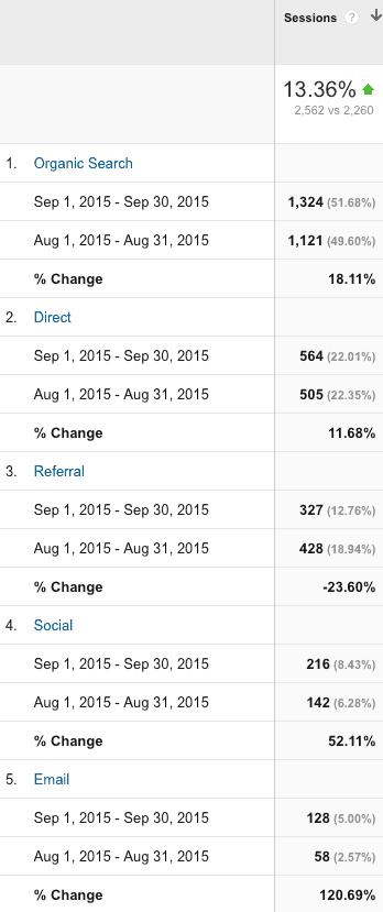 Google Analytics Channels - August / September 2015.