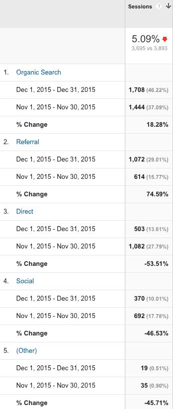 GA-Channels-Dec-Nov-2015