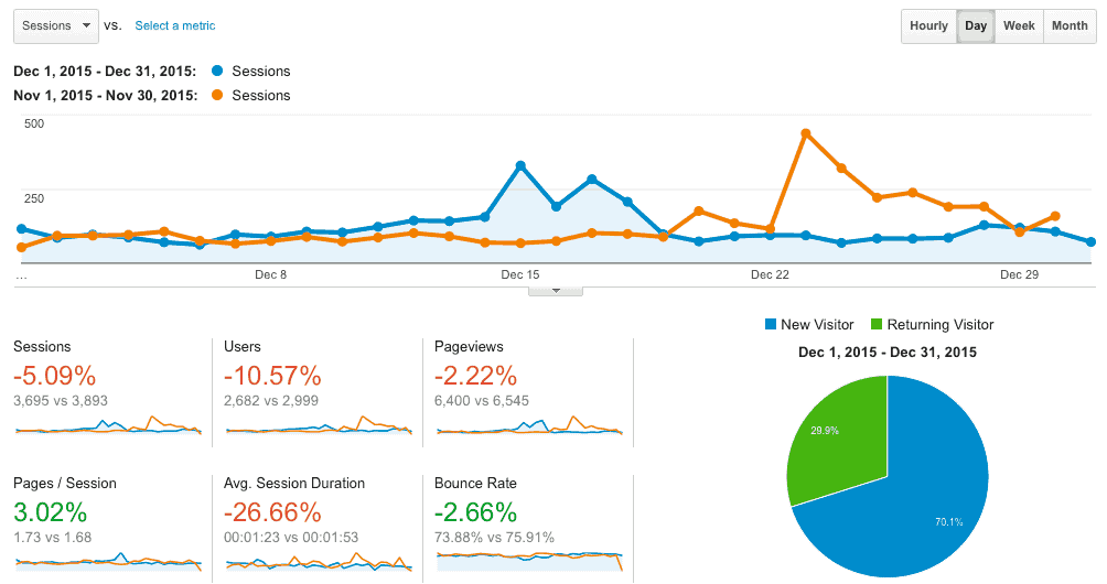 GA-December-Novermber-2015-Comparison