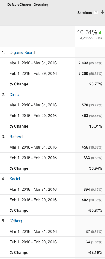 GA - March vs February 2016 Channels