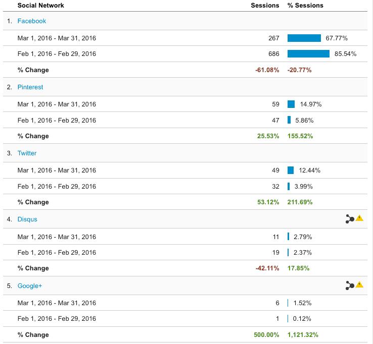 GA March vs February 2016 Social