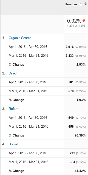 April vs March 2016 Channels Report