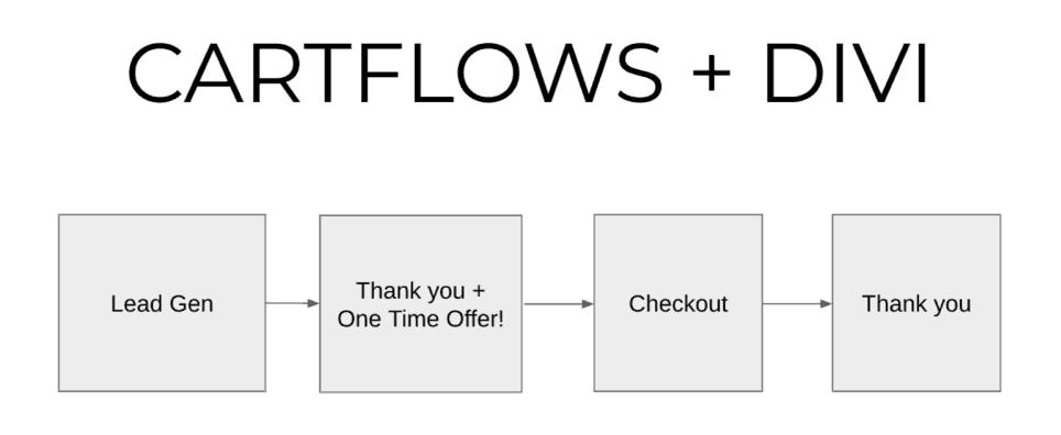 Cartflows - WooCommerce - Divi