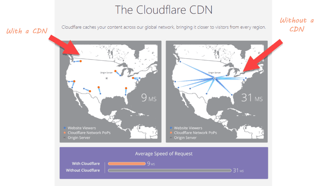 Cloudflare CDN: What it is, why you need it, and how to get it