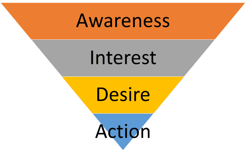 One Page Funnel Format