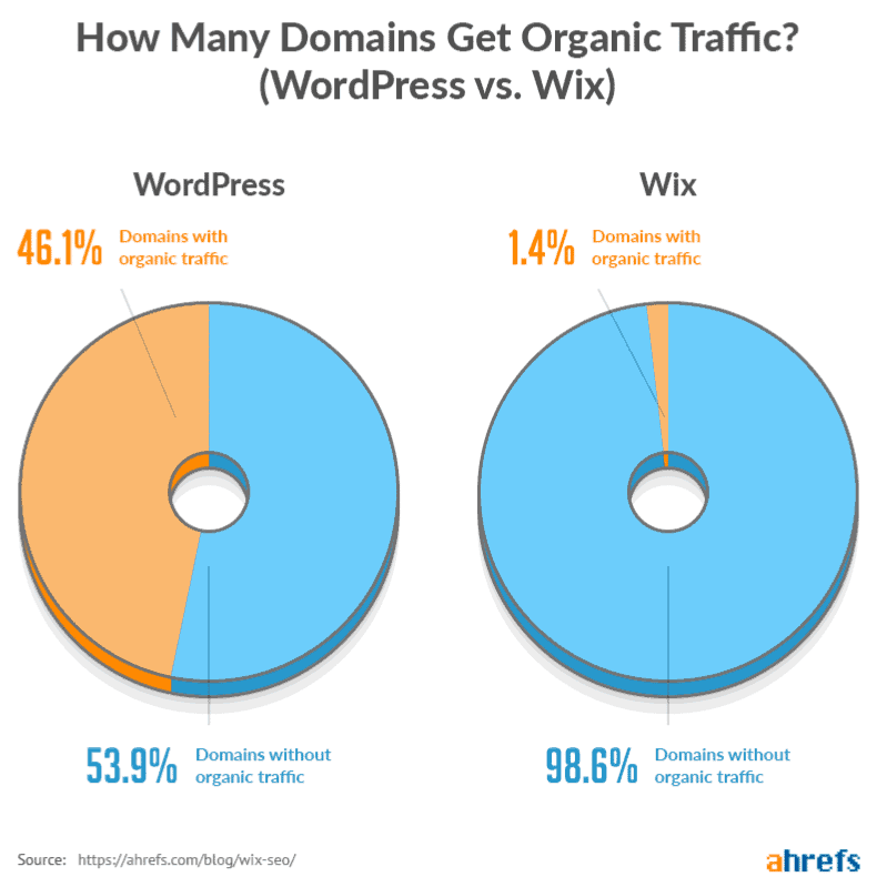 Wordpress vs Wix SEO